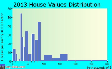 Bethel Springs home values distribution