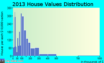 Rosamond home values distribution