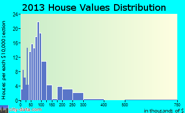 Bulls Gap home values distribution