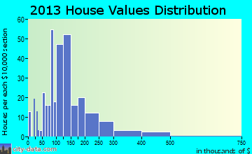 Burns home values distribution