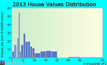 Kennedy home values distribution