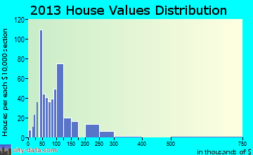 Central home values distribution
