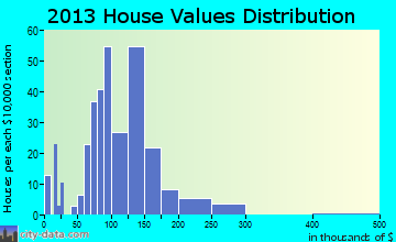 Chapel Hill home values distribution