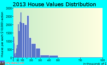 Chattanooga home values distribution