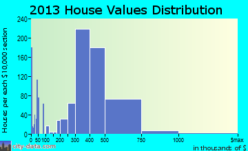 Rosemead home values distribution