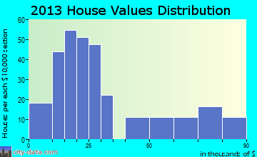 New River home values distribution