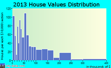 Albany home values distribution