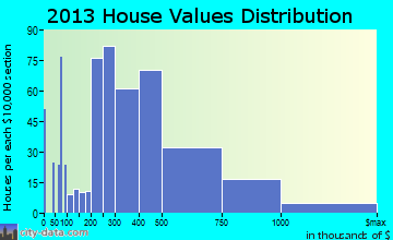 Alamo Heights home values distribution
