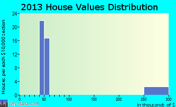 Alice Acres home values distribution