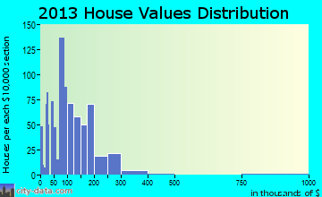Alpine home values distribution