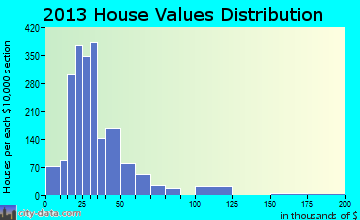 Alton North home values distribution