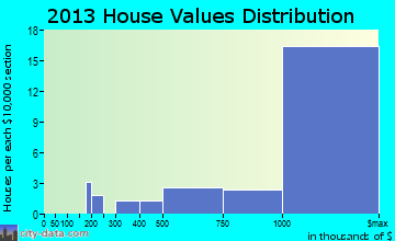 Ross home values distribution