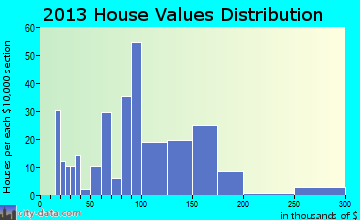 Alvord home values distribution