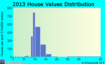 Anderson Mill home values distribution