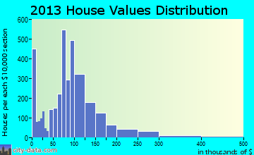 Angleton home values distribution