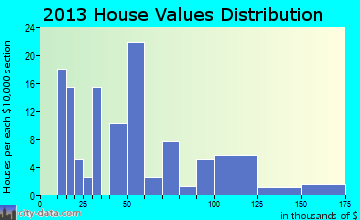 Annona home values distribution