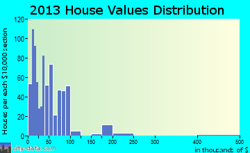 Anson home values distribution