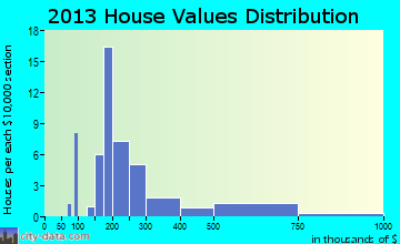 Annetta South home values distribution