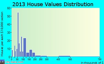 Appleby home values distribution