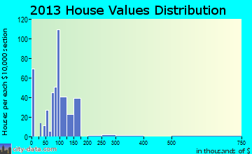 Anthony home values distribution