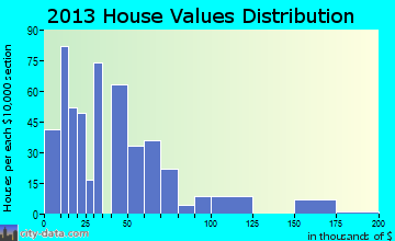 Aspermont home values distribution