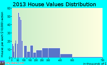 Home value of owner-occupied houses in 2013 in Aurora, TX