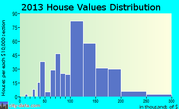 Aubrey home values distribution