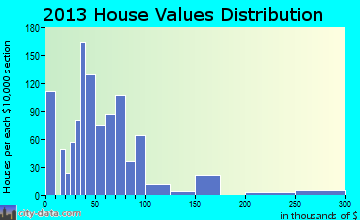 Ballinger home values distribution