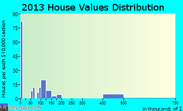 Balcones Heights home values distribution