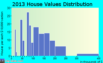 Bandera home values distribution