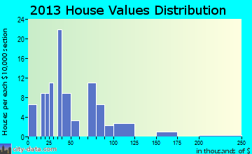 Barry home values distribution