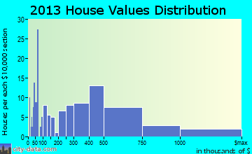 Bartonville home values distribution