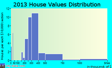 Bear Creek home values distribution