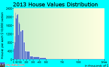 Beaumont home values distribution