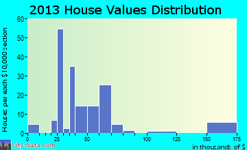 Bellevue home values distribution