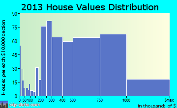 Bellaire home values distribution