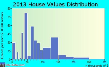 Bells home values distribution