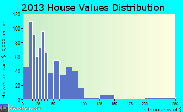 Benavides home values distribution