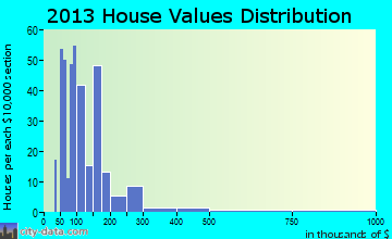 Blanco home values distribution