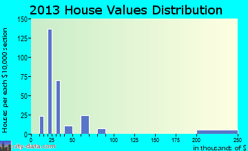 Blue Berry Hill home values distribution