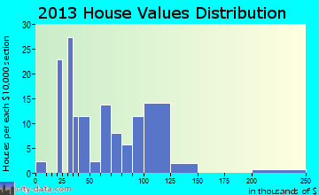 Blum home values distribution