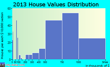 San Anselmo home values distribution