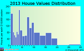 Bonham home values distribution