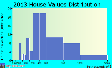San Antonio Heights home values distribution