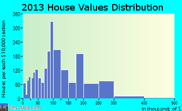 Brenham home values distribution
