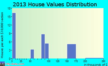 San Ardo home values distribution