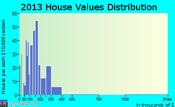 Brookside Village home values distribution