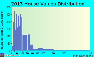 Brownwood home values distribution