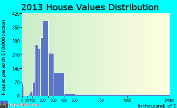 Brushy Creek home values distribution
