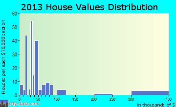 Buckholts home values distribution